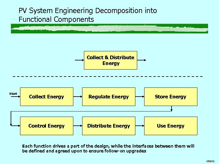PV System Engineering Decomposition into Functional Components Collect & Distribute Energy Start Collect Energy