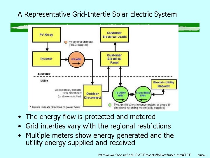 A Representative Grid-Intertie Solar Electric System • The energy flow is protected and metered