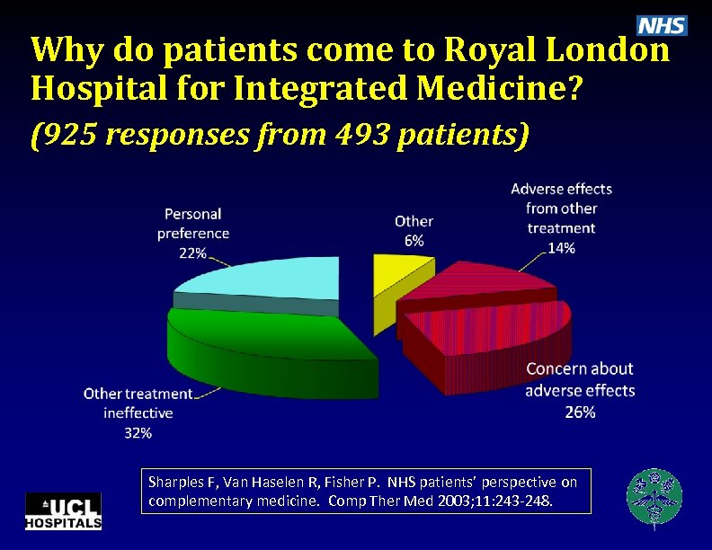Why do patients come to Royal London Hospital for Integrated Medicine? (925 responses from