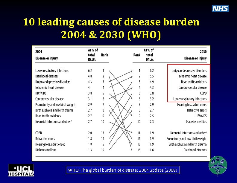 10 leading causes of disease burden 2004 & 2030 (WHO) WHO: The global burden