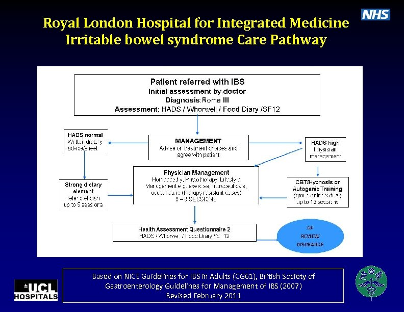 Royal London Hospital for Integrated Medicine Irritable bowel syndrome Care Pathway Based on NICE
