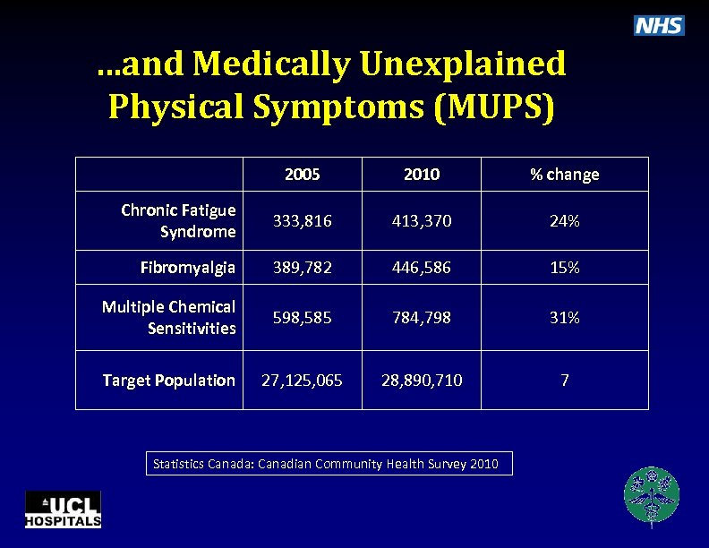. . . and Medically Unexplained Physical Symptoms (MUPS) 2005 2010 % change Chronic