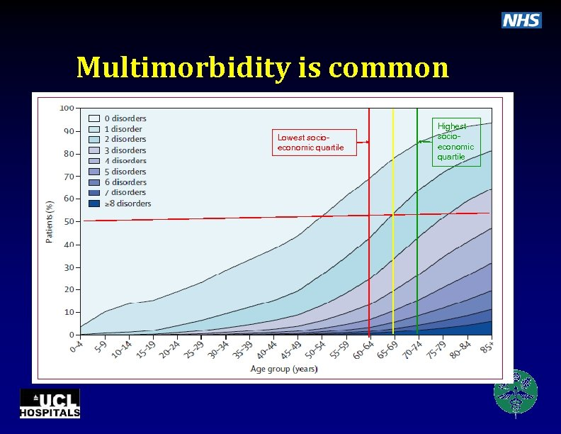Multimorbidity is common • 40 morbidities ⅓ population of Scotland • • Highest socioeconomic