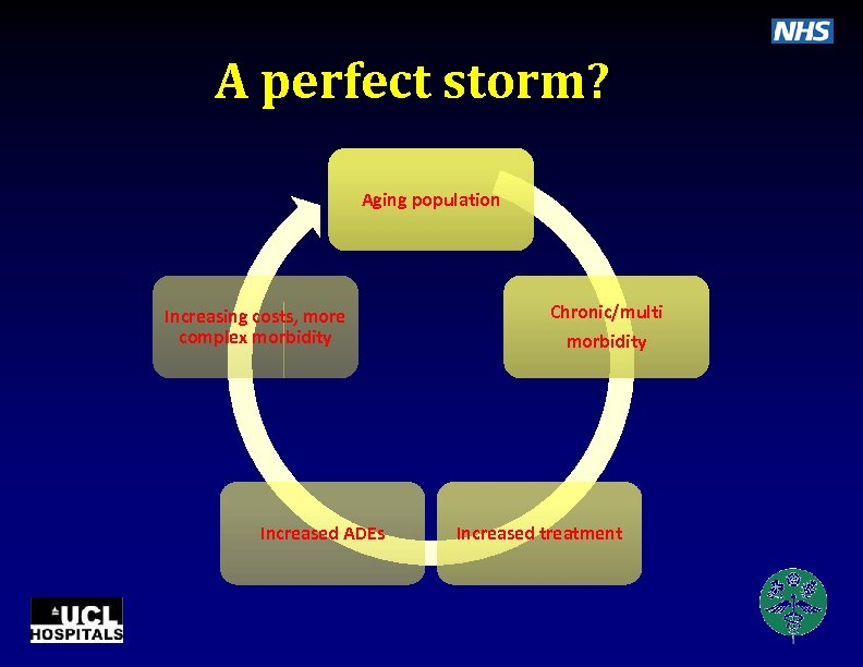 A perfect storm? Aging population Increasing costs, more complex morbidity Increased ADEs Chronic/multi morbidity