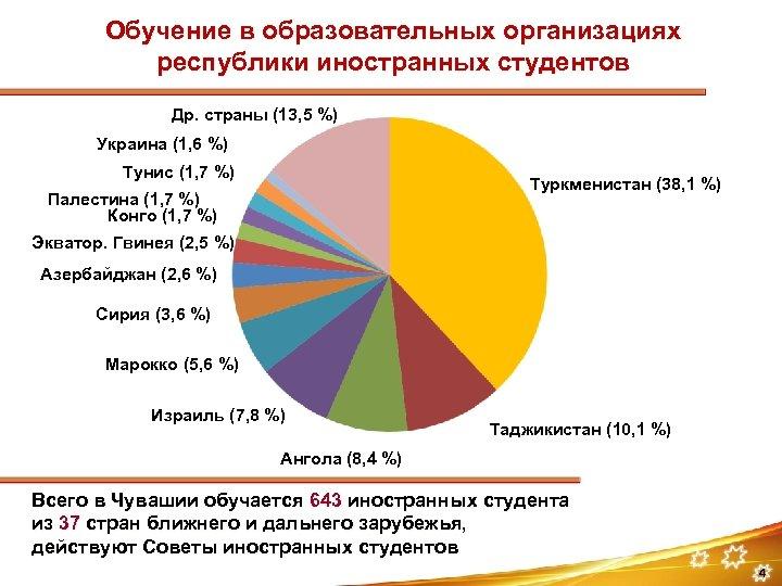 Обучение в образовательных организациях республики иностранных студентов Др. страны (13, 5 %) Украина (1,