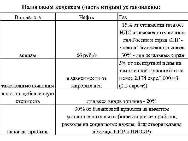 Налоговым кодексом (часть вторая) установлены: Вид налога Нефть акцизы 66 руб. /т таможенные пошлины