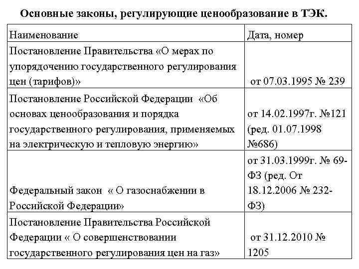 Основные законы, регулирующие ценообразование в ТЭК. Наименование Дата, номер Постановление Правительства «О мерах по
