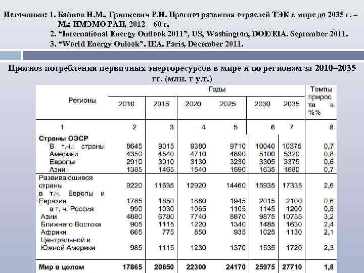 Источники: 1. Байков Н. М. , Гринкевич Р. Н. Прогноз развития отраслей ТЭК в