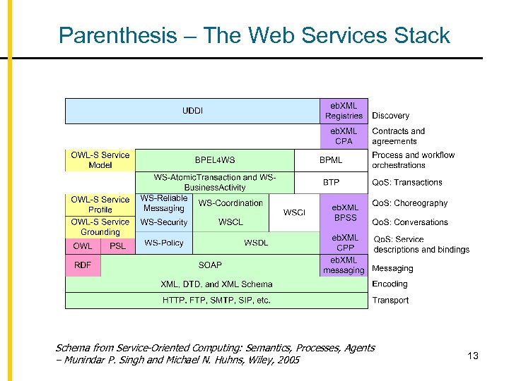 Parenthesis – The Web Services Stack Schema from Service-Oriented Computing: Semantics, Processes, Agents –