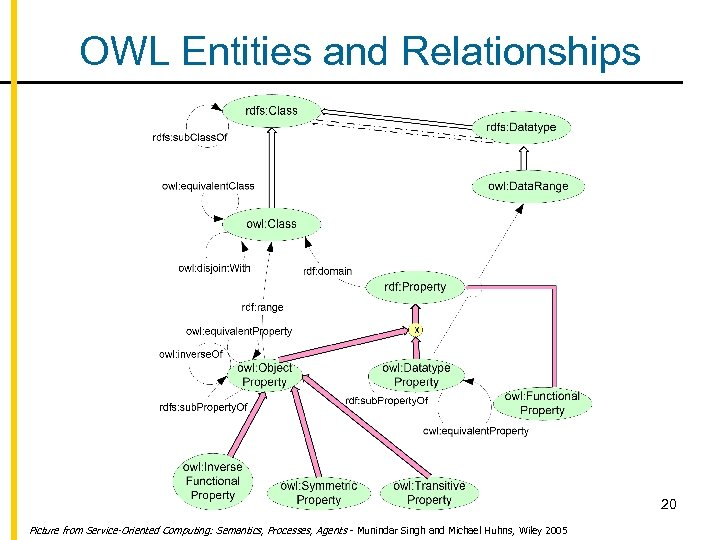 OWL Entities and Relationships 20 Picture from Service-Oriented Computing: Semantics, Processes, Agents - Munindar