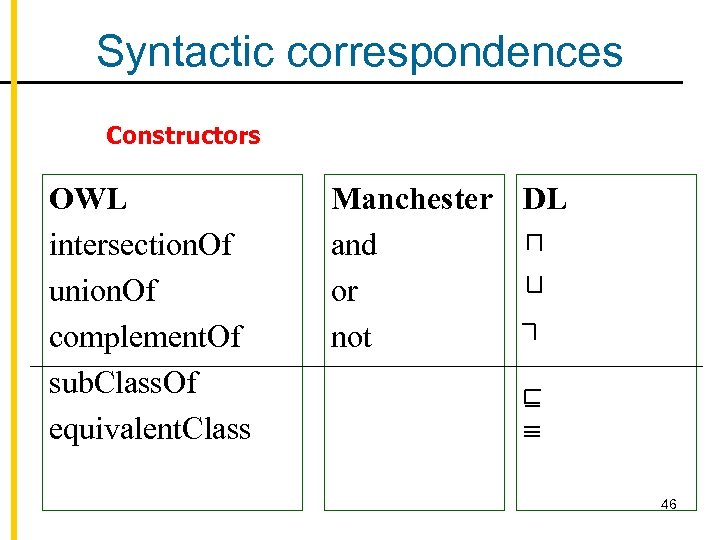 Syntactic correspondences Constructors OWL intersection. Of union. Of complement. Of sub. Class. Of equivalent.