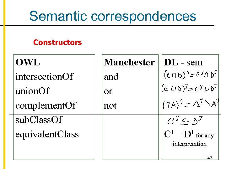 Semantic correspondences Constructors OWL intersection. Of union. Of complement. Of sub. Class. Of equivalent.