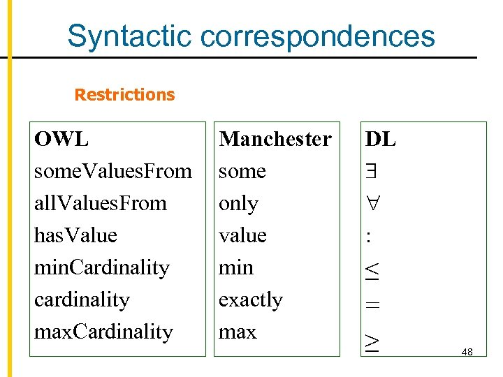 Syntactic correspondences Restrictions OWL some. Values. From all. Values. From has. Value min. Cardinality