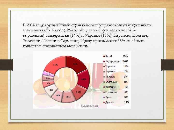 Импорт концентрированных соков В 2014 году крупнейшими странами-импортерами концентрированных соков являются Китай (18% от