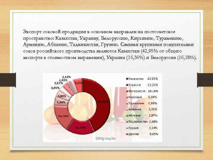 Экспорт соковой продукции в основном направлен на постсоветское пространство: Казахстан, Украину, Белоруссию, Киргизию, Туркмению,