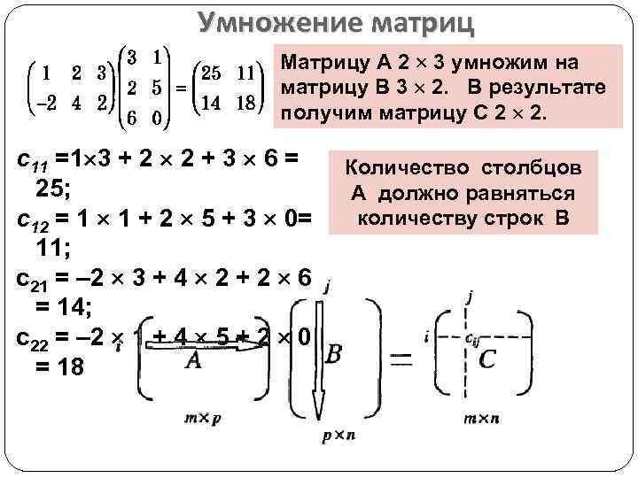 Умножение матриц Матрицу А 2 3 умножим на матрицу В 3 2. В результате