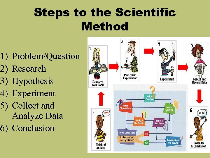 Steps to the Scientific Method 1) 2) 3) 4) 5) Problem/Question Research Hypothesis Experiment