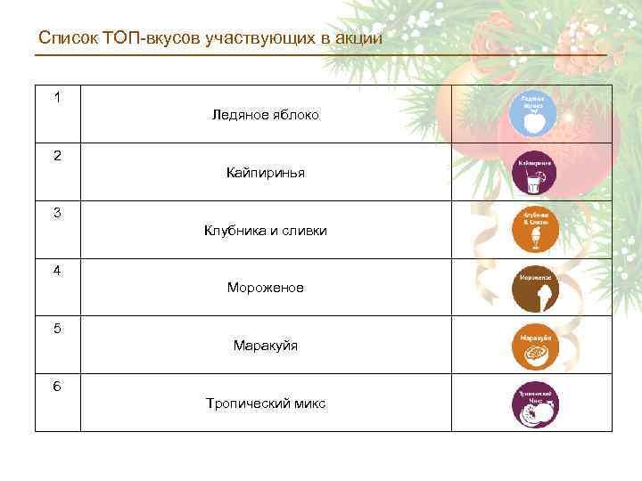 Список ТОП-вкусов участвующих в акции 1 Ледяное яблоко 2 Кайпиринья 3 Клубника и сливки