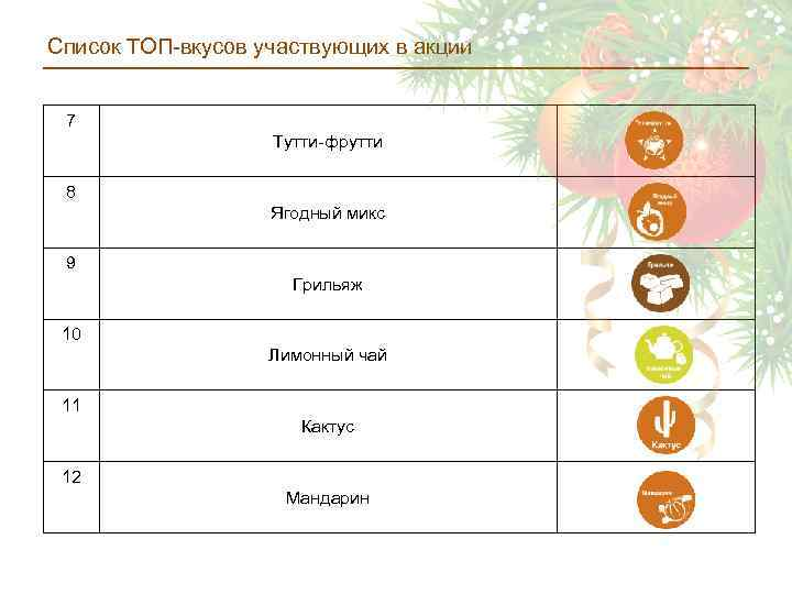Список ТОП-вкусов участвующих в акции 7 Тутти-фрутти 8 Ягодный микс 9 Грильяж 10 Лимонный