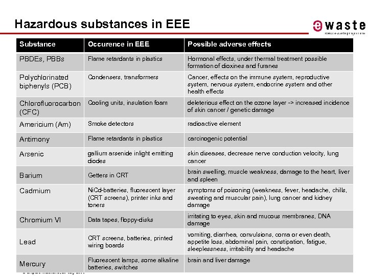 Hazardous substances in EEE Substance Occurence in EEE Possible adverse effects PBDEs, PBBs Flame