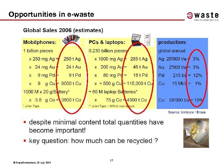 Opportunities in e-waste © Empa/Switzerland, 20 July 2009 17