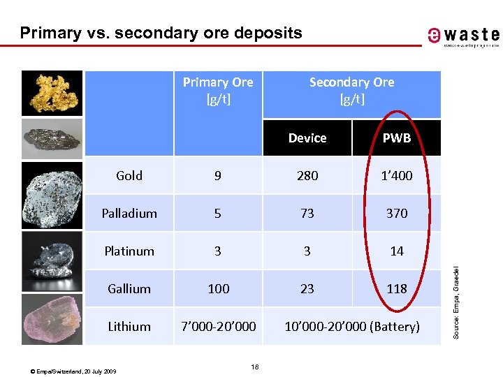 Primary vs. secondary ore deposits Primary Ore [g/t] Secondary Ore [g/t] Device PWB 9