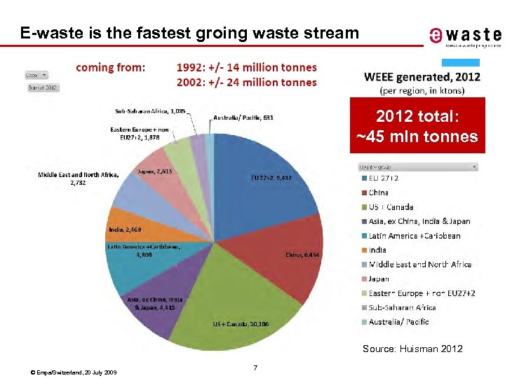 E-waste is the fastest groing waste stream 2012 total: ~45 mln tonnes Source: Huisman