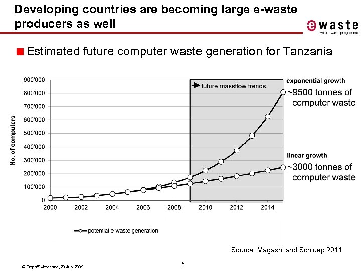 Developing countries are becoming large e-waste producers as well ■ Estimated future computer waste