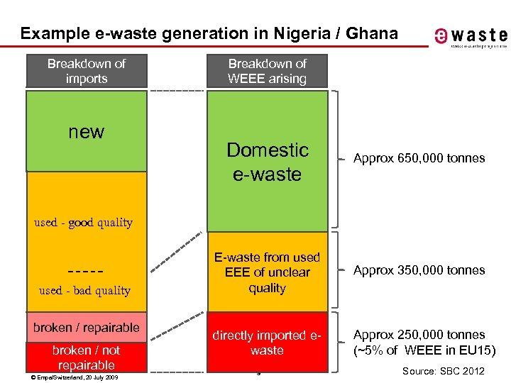 Example e-waste generation in Nigeria / Ghana Breakdown of imports new Breakdown of WEEE