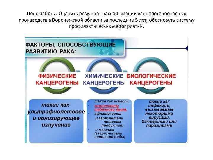 Цель работы. Оценить результат паспортизации канцерогеноопасных производств в Воронежской области за последние 5 лет,