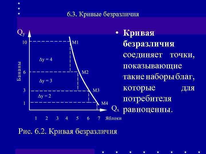 6. 3. Кривые безразличия • Кривая безразличия соединяет точки, показывающие такие наборы благ, которые