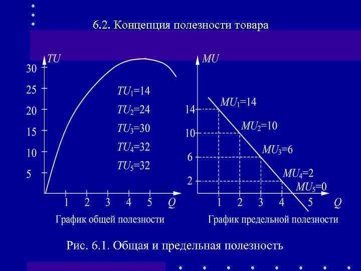 6. 2. Концепция полезности товара