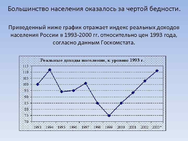 Большинство населения оказалось за чертой бедности. Приведенный ниже график отражает индекс реальных доходов населения