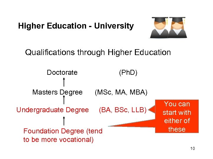 Higher Education - University Qualifications through Higher Education Doctorate Masters Degree Undergraduate Degree (Ph.
