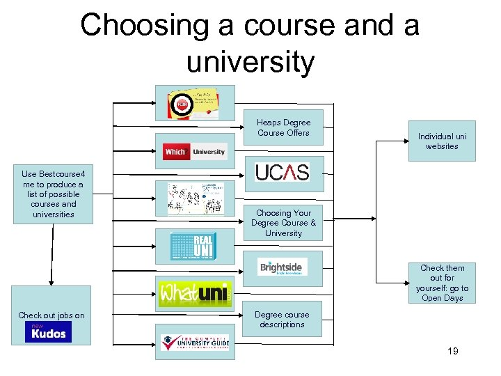 Choosing a course and a university Heaps Degree Course Offers Use Bestcourse 4 me