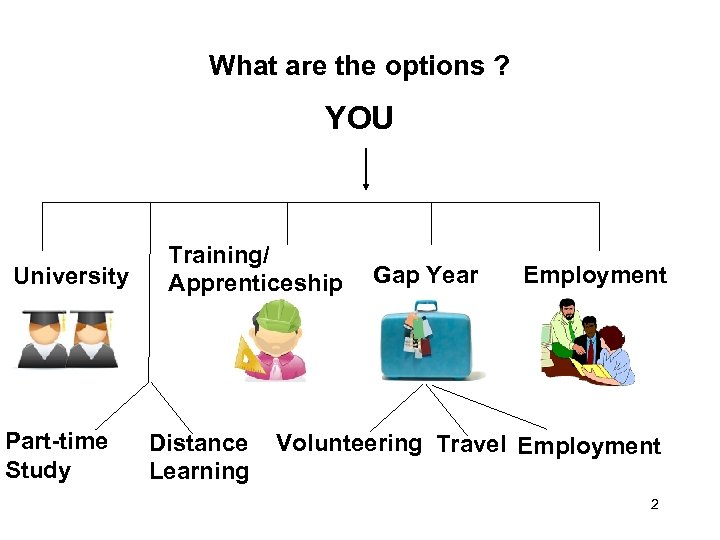 What are the options ? YOU University Part-time Study Training/ Apprenticeship Distance Learning Gap