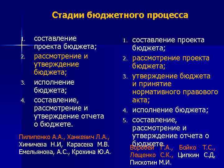 Стадии бюджетного процесса 1. 2. 3. 4. составление проекта бюджета; рассмотрение и утверждение бюджета;