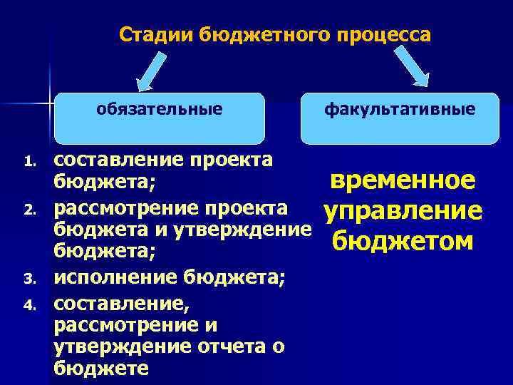 Стадии бюджетного процесса обязательные 1. 2. 3. 4. составление проекта бюджета; рассмотрение проекта бюджета