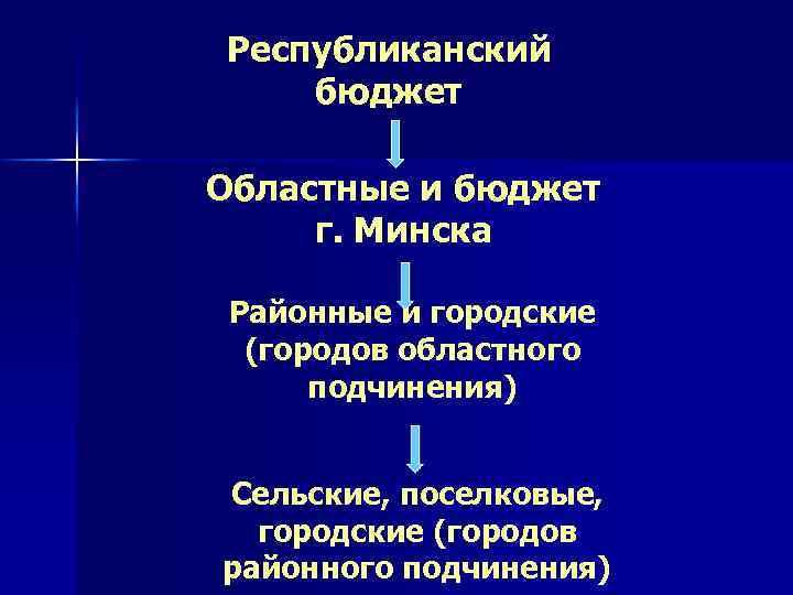 Республиканский бюджет Областные и бюджет г. Минска Районные и городские (городов областного подчинения) Сельские,