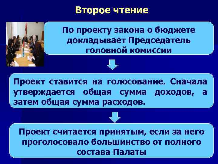 Второе чтение По проекту закона о бюджете докладывает Председатель головной комиссии Проект ставится на