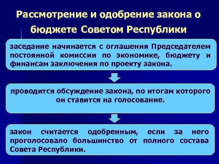 Рассмотрение и одобрение закона о бюджете Советом Республики заседание начинается с оглашения Председателем постоянной