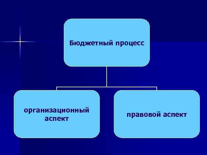 Бюджетный процесс организационный аспект правовой аспект