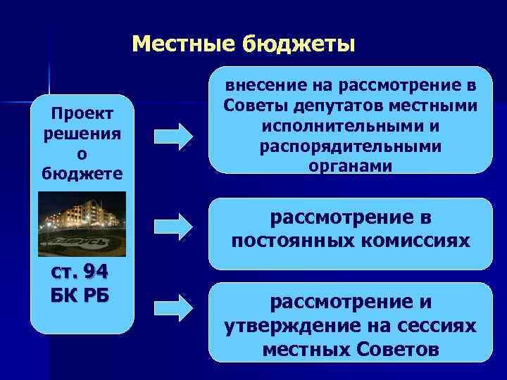 Местные бюджеты Проект решения о бюджете внесение на рассмотрение в Советы депутатов местными исполнительными