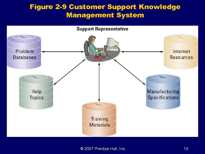Figure 2 -9 Customer Support Knowledge Management System © 2007 Prentice Hall, Inc. 10