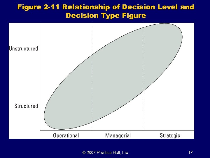 Figure 2 -11 Relationship of Decision Level and Decision Type Figure © 2007 Prentice