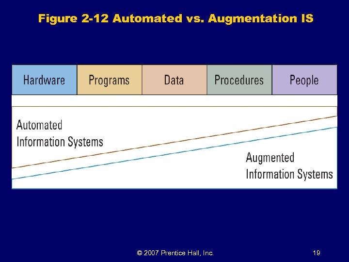Figure 2 -12 Automated vs. Augmentation IS © 2007 Prentice Hall, Inc. 19