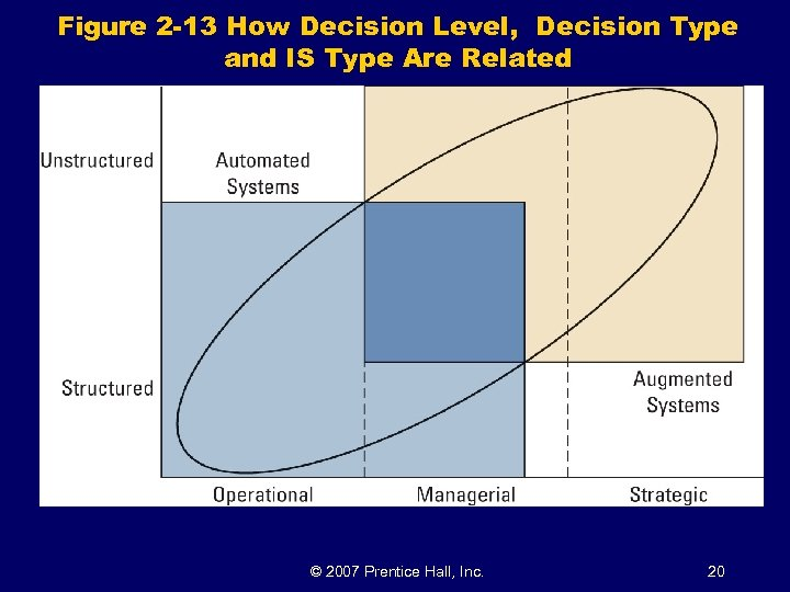 Figure 2 -13 How Decision Level, Decision Type and IS Type Are Related ©