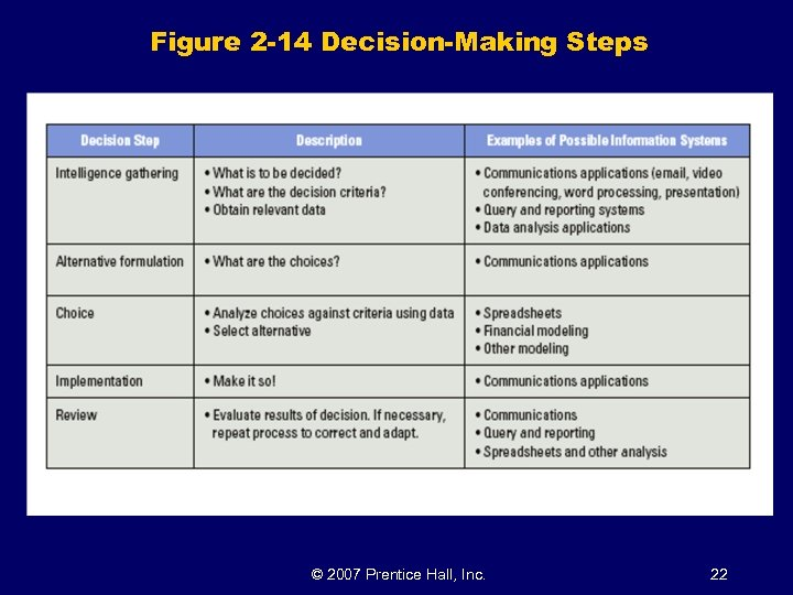 Figure 2 -14 Decision-Making Steps © 2007 Prentice Hall, Inc. 22