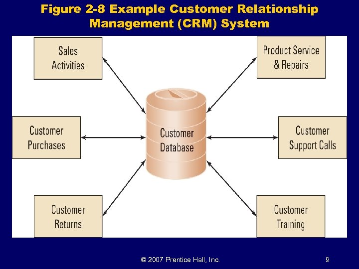 Figure 2 -8 Example Customer Relationship Management (CRM) System © 2007 Prentice Hall, Inc.