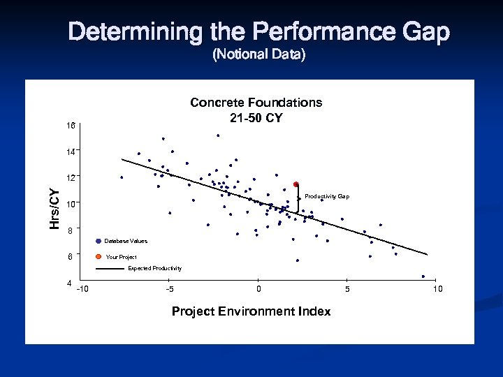 Determining the Performance Gap (Notional Data) Concrete Foundations 21 -50 CY 16 14 Hrs/CY